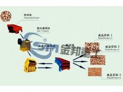 Stone Crusher Equipment/Stone Crushing Machine/Stone Crusher Supplier